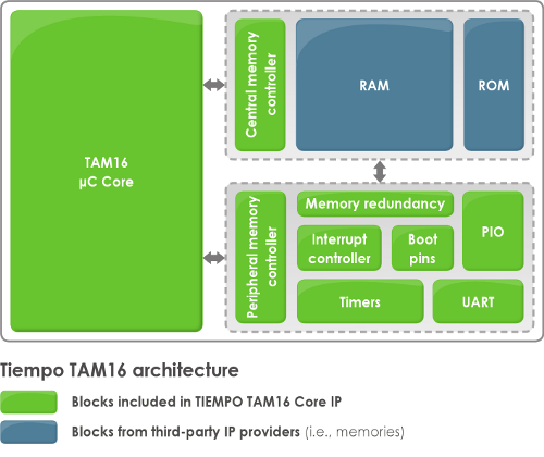 Tiempo - Design of innovative clockless integrated circuits